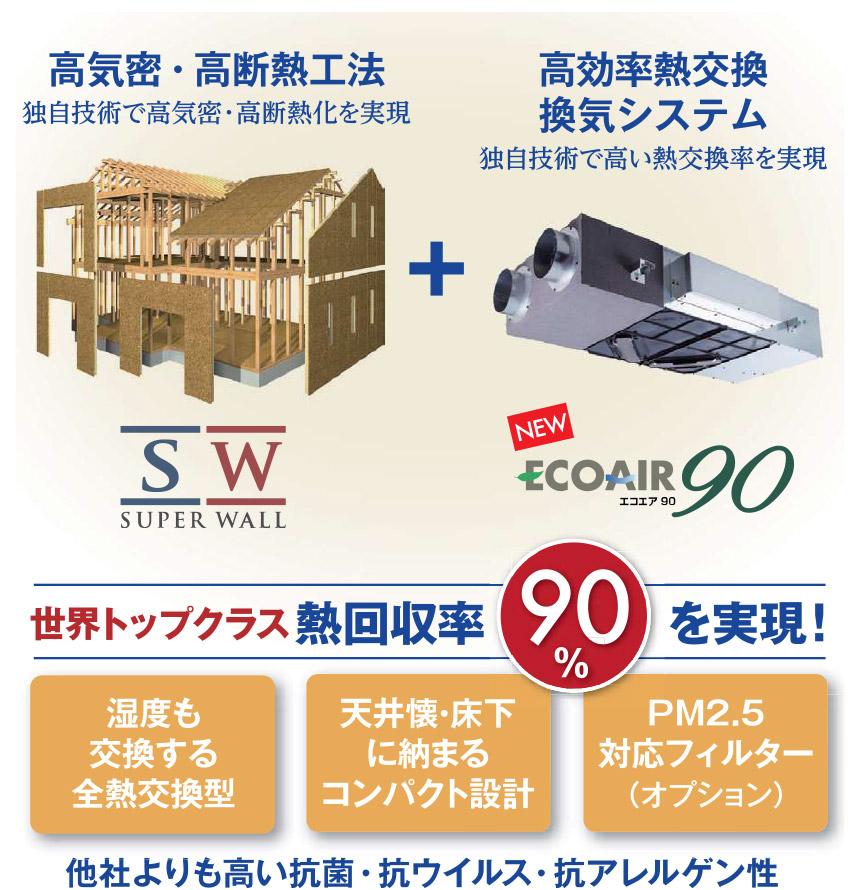 高気密・高断熱工法 高効率熱交換換気システム