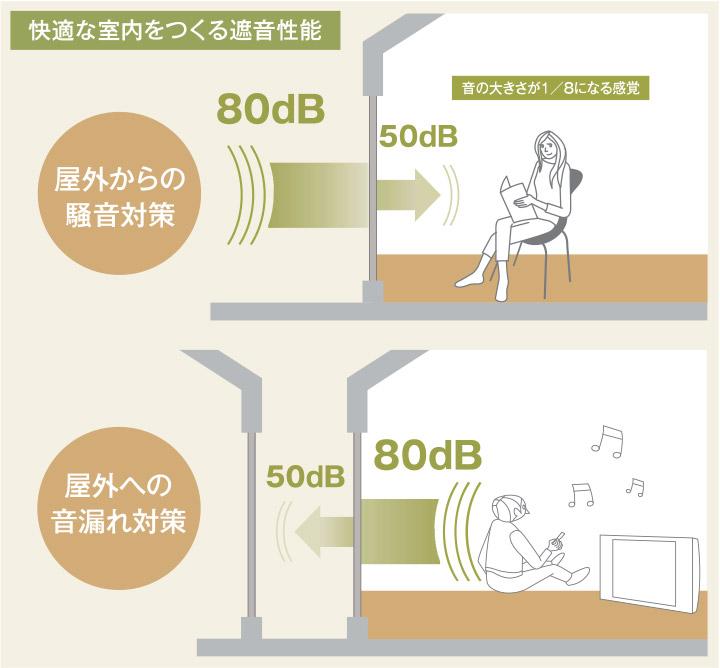 快適な室温をつくる遮音性能